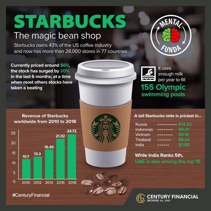 The Magic Bean Shop!