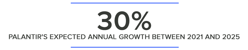 30% PALANTIR'S EXPECTED ANNUAL GROWTH BETWEEN 2021 AND 2025