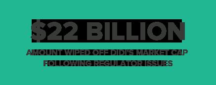 $22BILLION AMOUNT WIPED OFF DIDI'S MARKET CAP FOLLOWING REGULATOR ISSUE