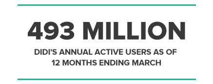 493MILLION DIDI'S ANNUAL ACTIVE USERS AS OF 12 MONTHS ENDING MARCH