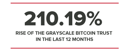 210.19% RISE OF THE GRAYSCALE BITCOIN TRUST IN THE LAST 12 MONTHS