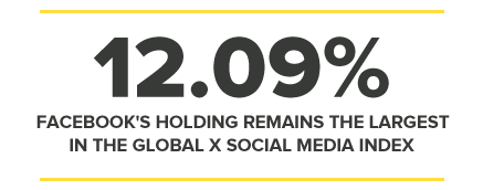 12.09% FACEBOOK'S HOLDING REMAINS THE LARGEST IN THE GLOBAL X SOCIAL MEDIA INDEX