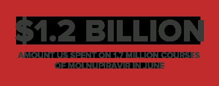 $1.2BILLION AMOUNT US SPENT ON 1.7 MILLION COURSES OF MOLNUPIRAVIR IN JUNE