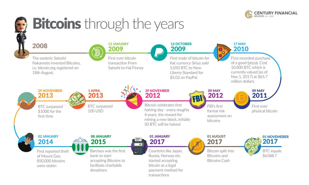 infographic - bitcoins through the years (R1)
