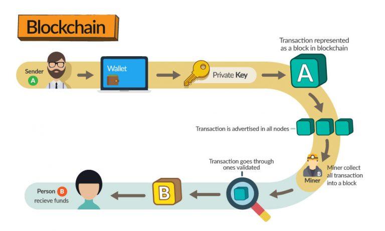 CenturyFinancial-infographic-blockchain