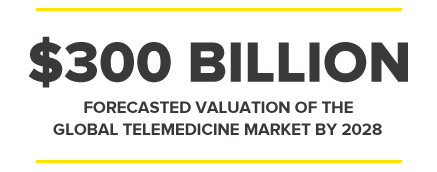 $300BILLION FORECASTED VALUATION OF THE GLOBAL TELEMEDICINE MARKET BY 2028