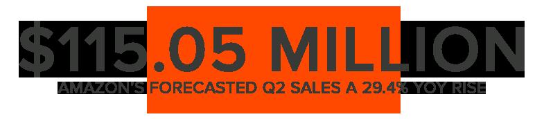 $115.05BILLION AMAZON'S FORECASTED Q2 SALES - A 29.4% YOY RISE