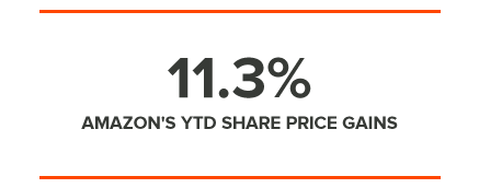 11.3% AMAZON'S YTD SHARE PRICE GAINS