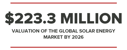 $223.3MILLION VALUATION OF THE GLOBAL SOLAR ENERGY MARKET BY 2026
