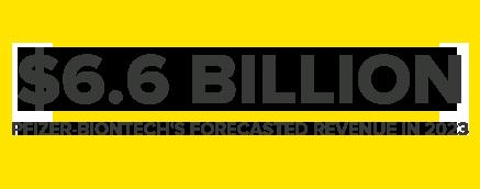 $6.6BILLION PFIZER-BIONTECH'S FORECASTED REVENUE IN 2023