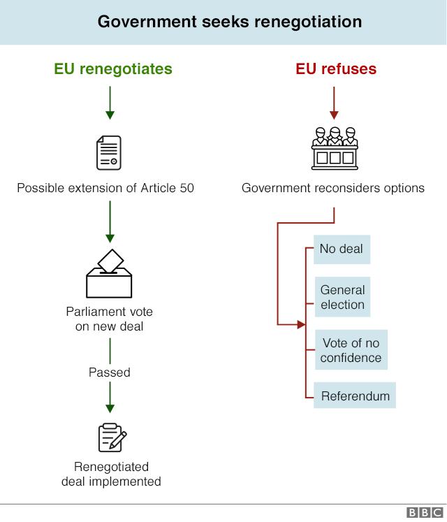 renegotiation