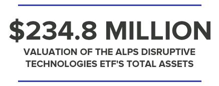 $234.8MILLION VALUATION OF THE ALPS DISRUPTIVE TECHNOLOGIES ETF'S TOTAL ASSETS