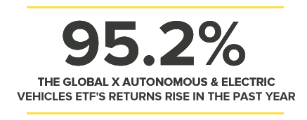 95.2% THE GLOBAL X AUTONOMOUS & ELECTRIC VEHICLES ETF'S RETURNS RISE IN THE PAST YEAR