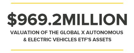 $969.2MILLION VALUATION OF THE GLOBAL X AUTONOMOUS & ELECTRIC VEHICLES ETF'S ASSETS