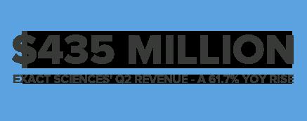 $435MILLION EXACT SCIENCES' Q2 REVENUE - A 61.7% YOY RISE
