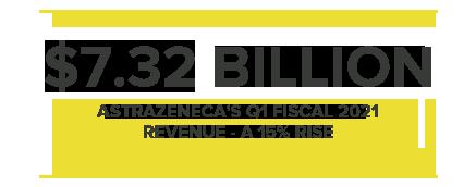 $7.32BILLION ASTRAZENECA'S Q1 FISCAL 2021 REVENUE - A 15% RISE