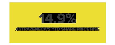 14.9% ASTRAZENECA'S YTD SHARE PRICE RISE