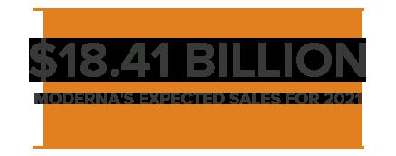 $18.41BILLION MODERNA'S EXPECTED SALES FOR 2021
