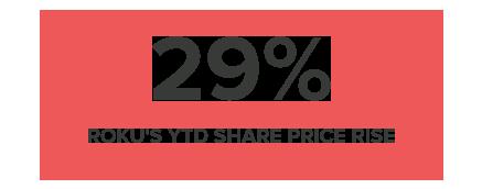 29% ROKU'S YTD SHARE PRICE RISE