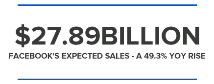 $27.89BILLION FACEBOOK'S EXPECTED SALES - A 49.3% YOY RISE