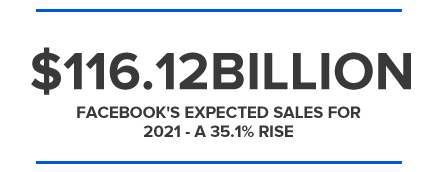 $116.12BILLION FACEBOOK'S EXPECTED SALES FOR 2021 - A 35.1% RISE