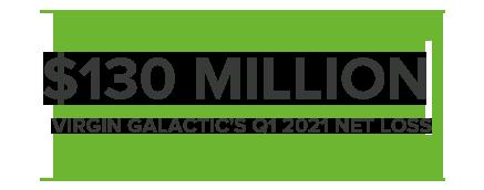 $130MILLION VIRGIN GALACTIC'S Q1 2021 NET LOSS