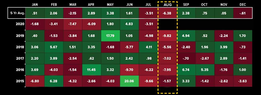 Corn Seasonality Analysis Chart