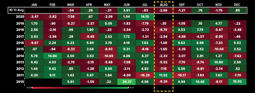 Coffee Robusta Seasonality Analysis Chart