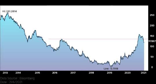 US treasury 2-10 year spread