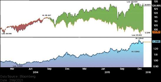 Nasdaq/Canada 60 Ratio Chart (Jan 2014- Dec 2015)