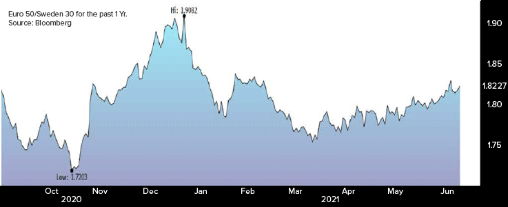 Euro 50/Sweden 30 for the past 1 Yr. Source: Bloomberg