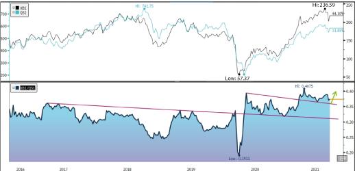Gasoline - Low Sulphur  Gasoil Pair Trade Graph