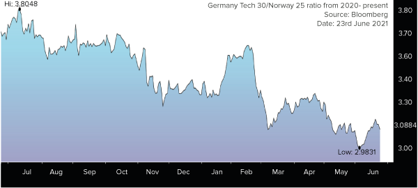 Germany Tech 30/Norway 25 ratio from 2020- present