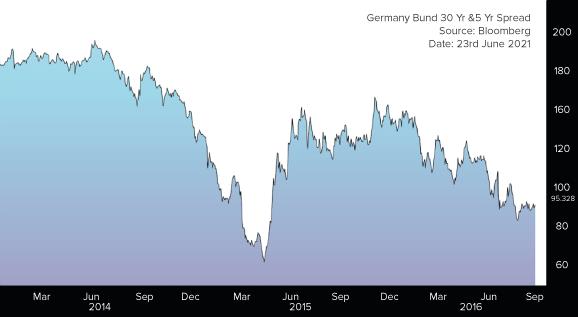 Germany Bund 30 Yr & 5 Yr Spread ( Source : Bloomberg | Date : 23rd June 2021 )