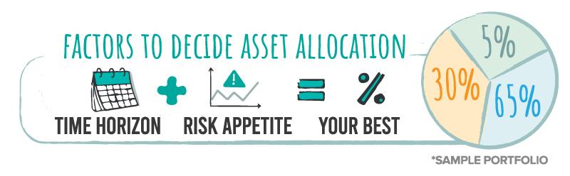 Factors to decide asset allocation