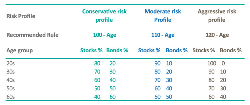 Asset allocations for different ages