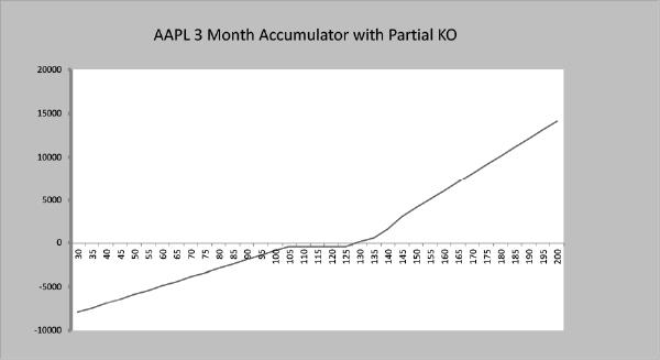 AAPL 3 month accumulator