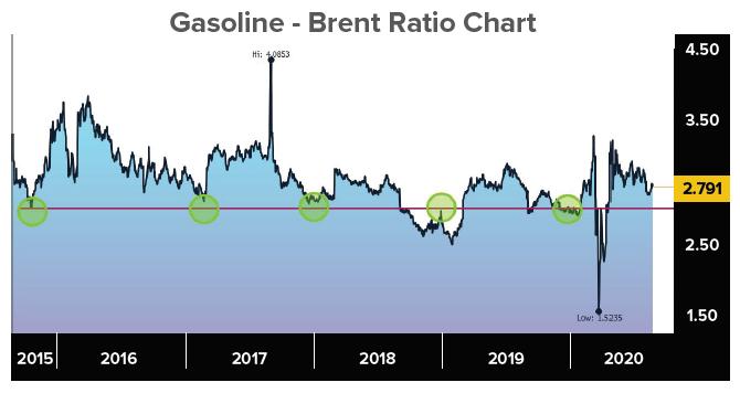 Gasoline-Brent Pair Trade