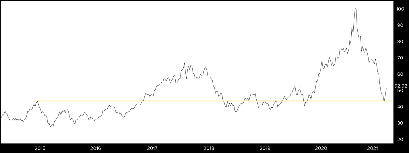 Line chart for KWEB ETF