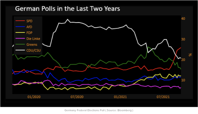 German Polls in the Last Two Years