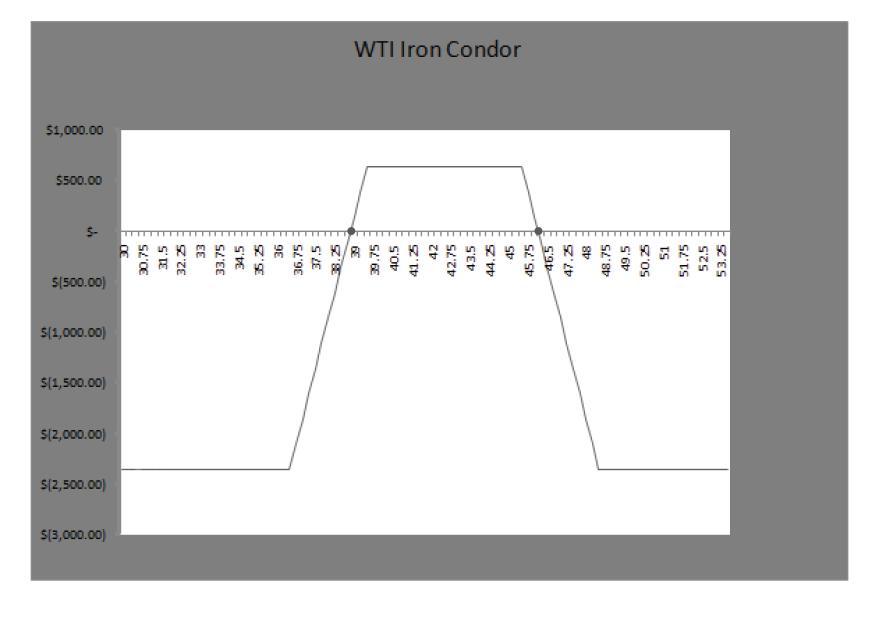 WTI Iron Condor
