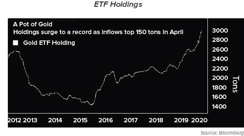 ETF Holdings