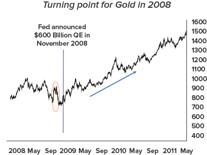 Turning point for gold in 2008