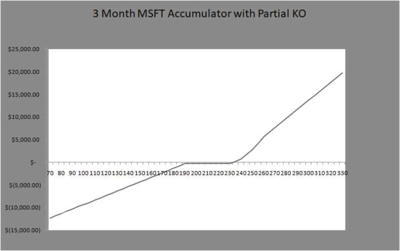 3 month MSFT Accumulator