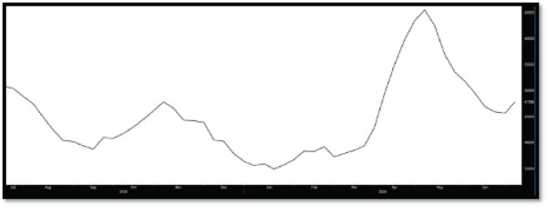 Chart – US Cushing Crude Oil Stockpiles (Source: Bloomberg)
