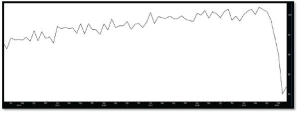 Chart – Global Oil Demand (Source: Bloomberg)