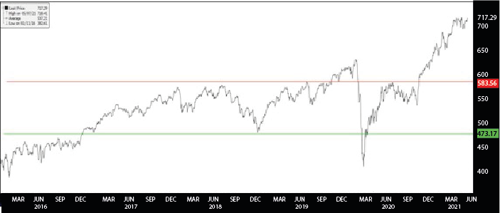AEX 25 Index ( Duration : 2016 to YTD   Source : Bloomberg)
