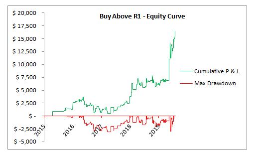 SPX buy above R1 EC