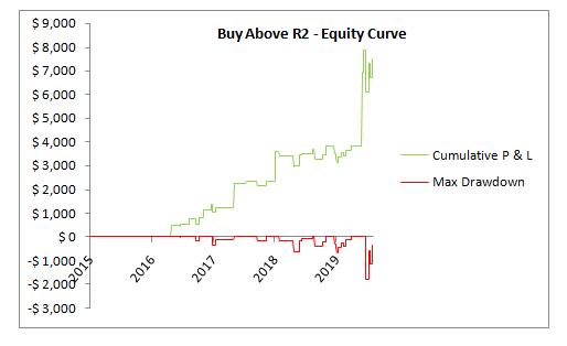 SPX buy above R2 EC
