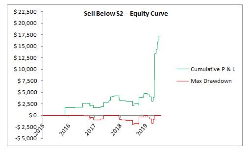 SPX sell below S2 EC